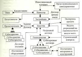 Реферат Функции и взаимоотношения генподрядчиков и субподрядчиков  Функции и взаимоотношения генподрядчиков и субподрядчиков