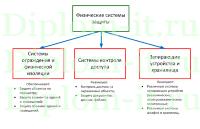 Разработка рекомендаций по организации системы защиты персональных  Разработка рекомендаций по организации системы защиты персональных данных хозяйствующего субъекта диплом защита информации