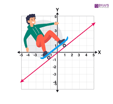 linear function definition graphs