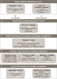 Texas Courts Chart Texas Courts Diagram Wiring Schematic Diagram