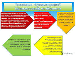Презентация на тему ТЕМА КОНЦЕПЦИЯ БУХГАЛТЕРСКОЙ  19 Бухгалтерская отчетность