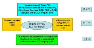 Курсовая работа Кредитная система России и ее развитие Состояние кредитной системы на 1 декабря 2008г