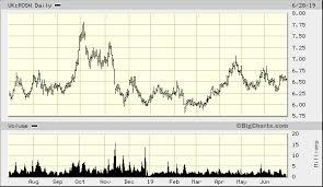 Rosneft Oil Co Gdr Uk Rosn Quick Chart Lon Uk Rosn