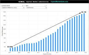 Lululemon Stock Chart Lululemon Athletica Inc Nasdaq Lulu This Is Why