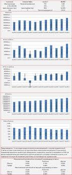 Газпромнефть акции sibn форум цена акций котировки  Инвест сводка 3кв2017 МСФО Газпром Нефть