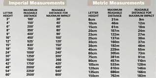 Sign Letter Height Visibility Chart Metric Useful Sign Information