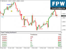 Forex Chart Pattern Indicator Free Download Download Trend Trading Dashboard Free Forex Mt4 Indicator