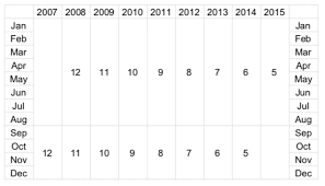 Little League Baseball Age Chart 2014 Santa Clara Westside Little League News