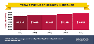 Mercury Insurance Quote Interesting Mercury Insurance Review Quote