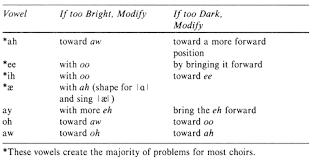 Darkening Vowels Choral Techniques Openstax Cnx