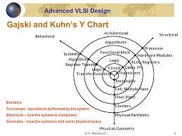 Y Chart In Vlsi Design Cpe 626 Advanced Vlsi Design Aleksandar Milenkovic Assistant