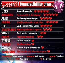Gemini And Taurus Compatibility Chart Horoscopes Celebrity Predictions Love Valentines Day