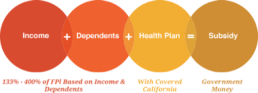 Covered California Tax Credit Health For California