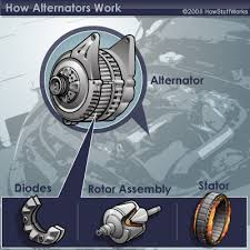 how alternators work howstuffworks this diagram shows the diodes rotor assembly and stator all of which you wouldn