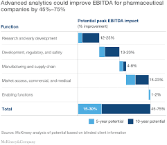 Pharmaceutical Company Organizational Chart How Pharma Can Accelerate Business Impact From Advanced