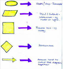 How To Do A Chart Audit S10 Create And Interpret Flow Charts
