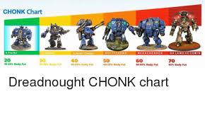 Chonk Chart Poster Chonk Chart Ct A Fine Boi He Chomnk A Heckin Chonker