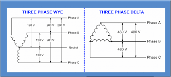 3 phase wye wiring wiring diagram fascinating understanding three phase voltage pacific power source 3 phase wye delta wiring diagram 3 phase wye wiring