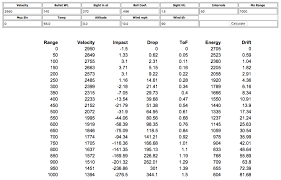 22 Long Rifle Velocity Chart Up To Date Bullet Wind Drift Table 22 Long Rifle Ballistics