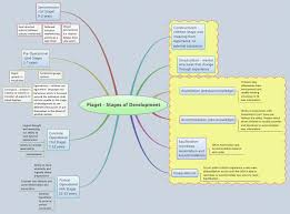 piaget stages of development jess xmind the most popular mind mapping software