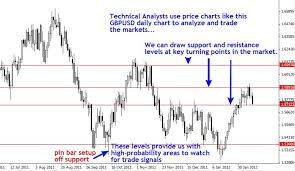 How To Analyse Forex Charts Lesson 10 What Is Technical Analysis Learn Forex