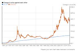 Gold Price 1987 December 2019