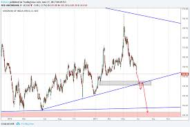 union bank symmetrical triangle in higher time frames