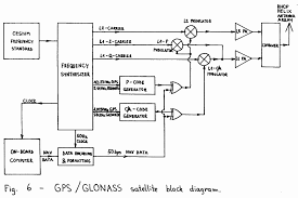 block diagram of gps system the wiring diagram gps glonass rx theory block diagram