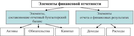 Бухгалтерская финансовая отчетность Рисунок 6 Элементы бухгалтерской финансовой отчетности
