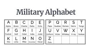 An alphabet from alpha to zulu. Why The Phonetic Alphabet Is Used On The Phone Newshunt360