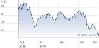 Cbs Trade Value Chart Cbs Corp Share Price Class B Com Stk Usd0 001