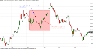 Nifty Charting Software Nifty Reaction To Lok Sabha Election Results Brameshs