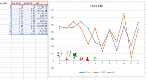 Chart To Show Percentage Increase Show Percentage Difference With Arrows In Excel Chart