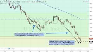 Technical Outlook For The Us Dollar Index Forex Anatomy