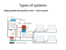 s plan heating system explained facbooik com Wiring Diagram For S Plan Central Heating System central heating wiring diagrams