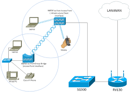 set up a wireless network using a wireless access point wap the topology above illustrates a sample workgroup bridge model wired devices are tethered to a switch which connects to the lan interface of the wap