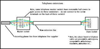 telephone extension wiring diagram telephone phone socket wiring diagram diagrams and schematics