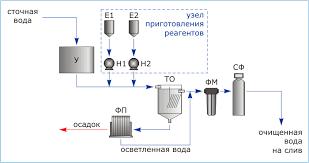 Разработка технологической схемы очистки сточных вод от  Глубокая очистка сточных вод до норм ПДК для слива в канализацию