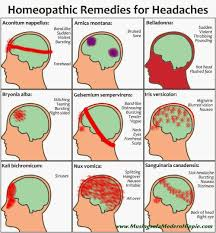 Different Types Of Headaches Chart Homeopathy For Headaches Massage Headache Remedies