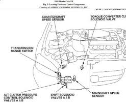 honda civic transmission wiring diagram honda 2001 honda civic transmission code p1735 blinking d on honda civic transmission wiring diagram
