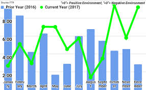 Ftrs Trucking Conditions Index For December Rebounds