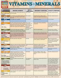 Foods Rich In Vitamins And Minerals Chart Vitamins Minerals Laminated Reference Guide 9781423218432