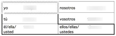 Tener Verb Chart Tener Verb Conjugation Chart Diagram Quizlet