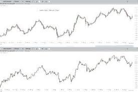 Heikin Ashi Charts In Excel Heikin Ashi Chart Basics