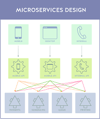 Backend Design Flow Building A Backend For Frontend Bff For Your Microservices