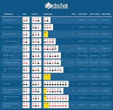 Wizard Of Odds Poker Calculator