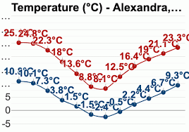 Central Otago Climate Chart Alexandra New Zealand Detailed Climate Information And