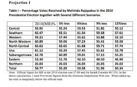 presidential elecion results presidential election 2015 projection of probable results colombo