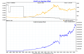 Usd To Rial Chart Iran Sultan Of Gold Coins Busted Ahead Of Us Sanctions