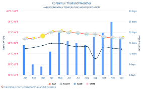 Ko Samui Thailand Weather 2020 Climate And Weather In Ko